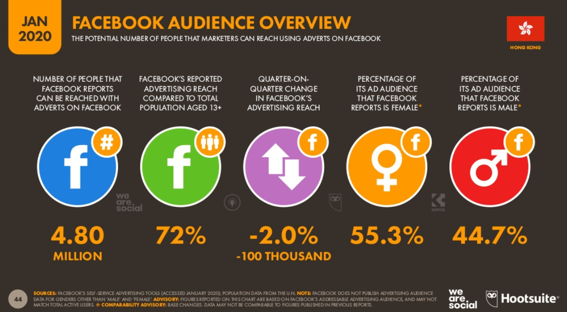 Facebook Audience Overview in Hong Kong (Jan 2020)