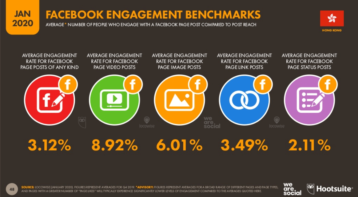 Facebook Engagement Benchmark in Hong Kong (Jan 2020)