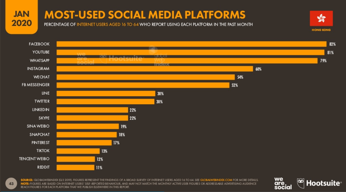 Most Used Social Media Platform in Hong Kong