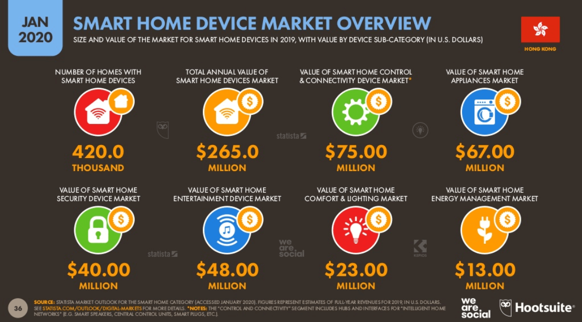 Smart Home Device Overview in Hong Kong (Jan 2020)