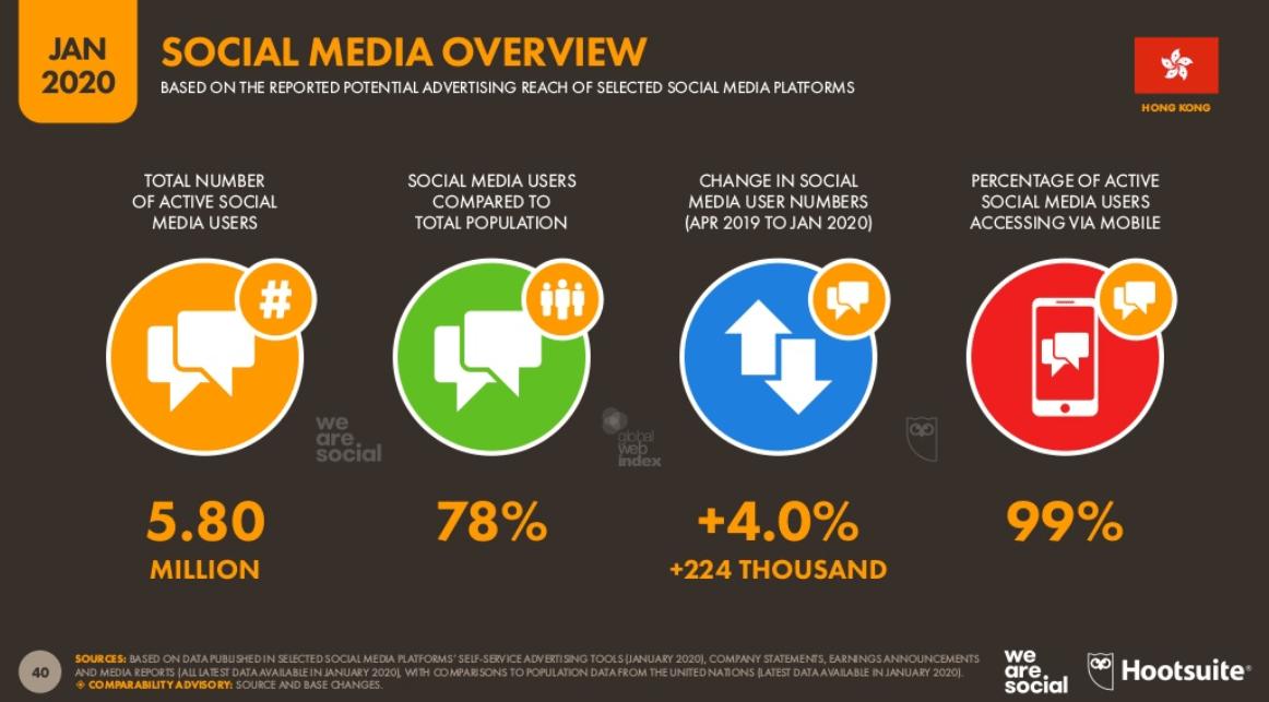 Social Media Population in Hong Kong (2020 Jan)