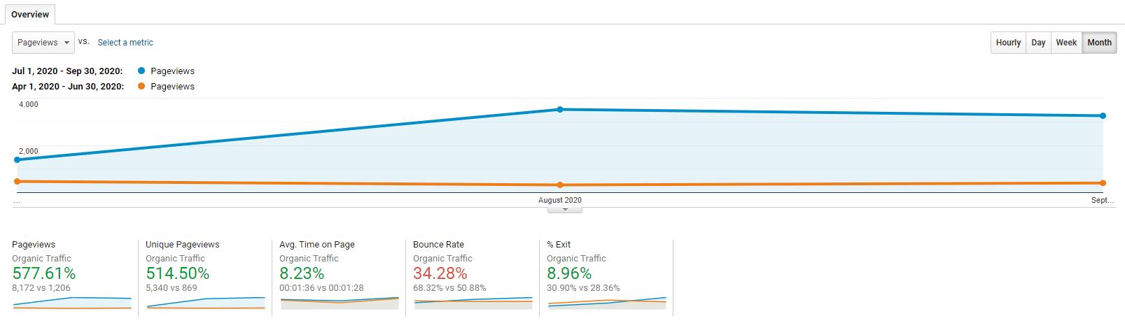 Client Organic Traffic Comparison