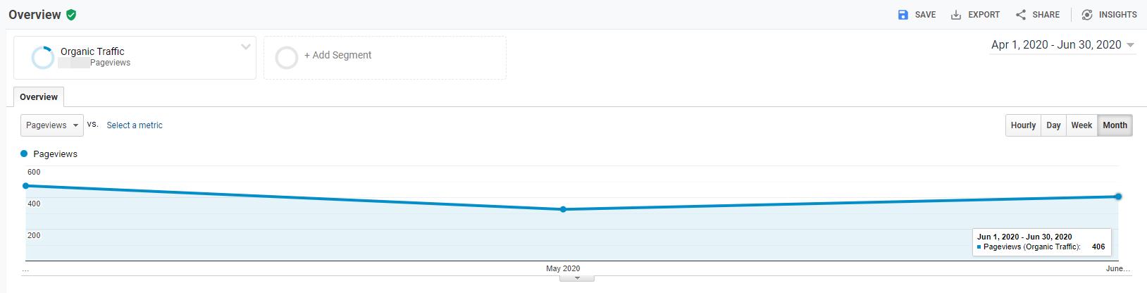 Client Organic Traffic in Apr - Jun 2020